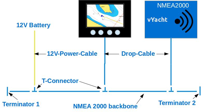 NMEA2000 bus